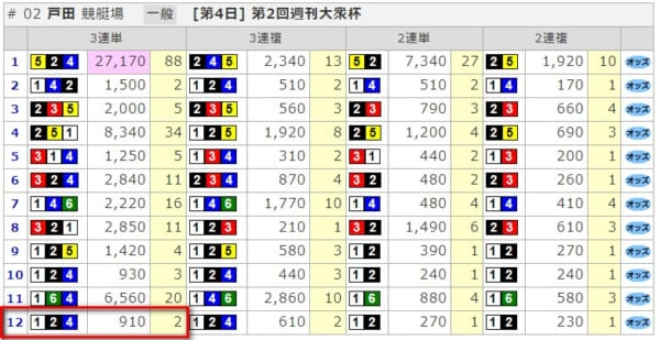 7月2日の戸田12レース競艇結果
