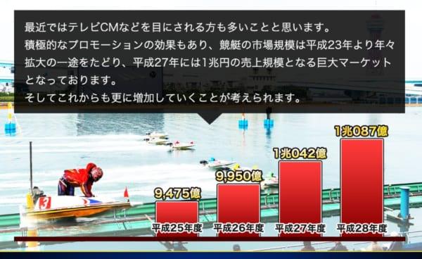 競艇の市場規模